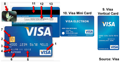 How To Recongize A Credit Card